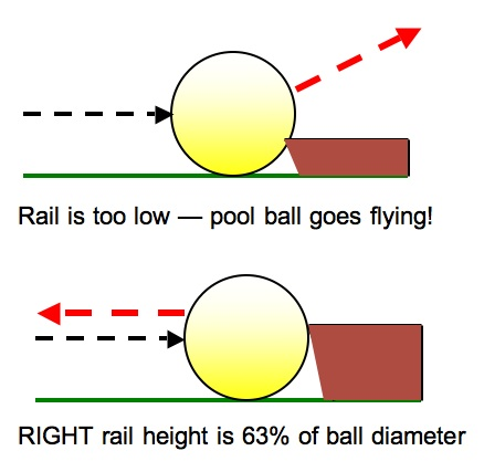 Right rail height